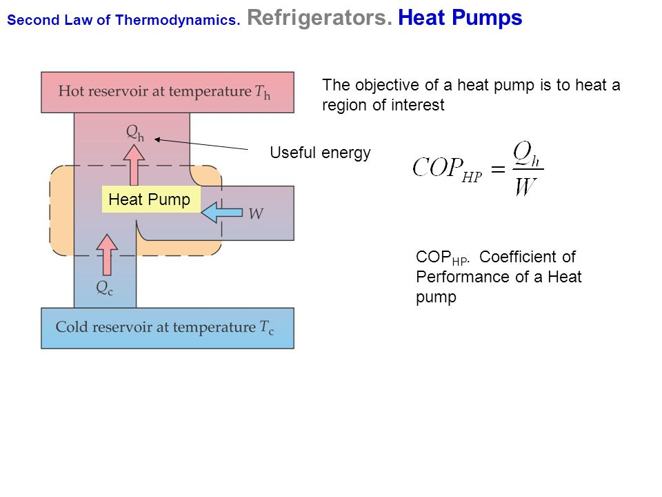 The objective of a heat pump is to heat a region of interest