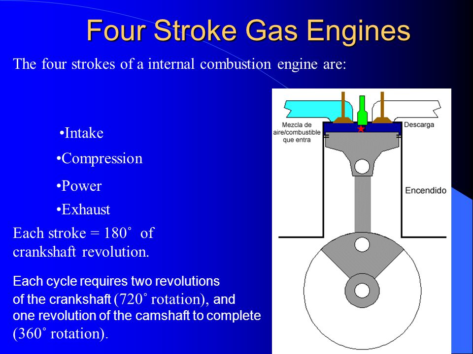 Four Stroke Gas Engines