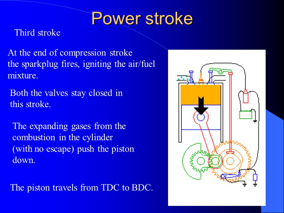 Power stroke Third stroke At the end of compression stroke