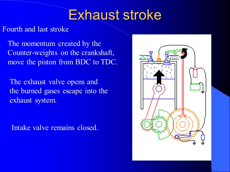 Exhaust stroke Fourth and last stroke The momentum created by the