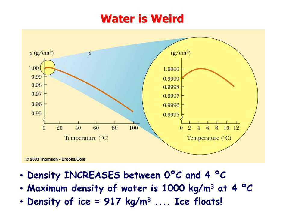 Water is Weird Density INCREASES between 0ºC and 4 ºC