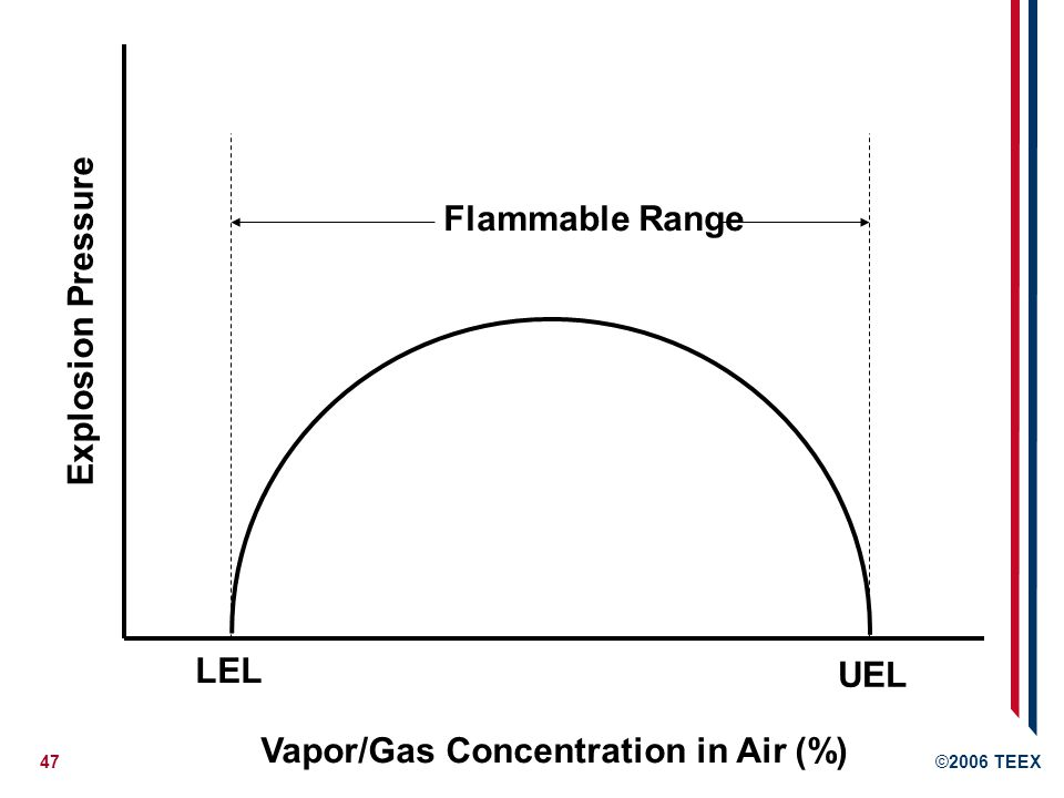 Explosion Pressure LEL UEL Vapor/Gas Concentration in Air (%) Flammable Range
