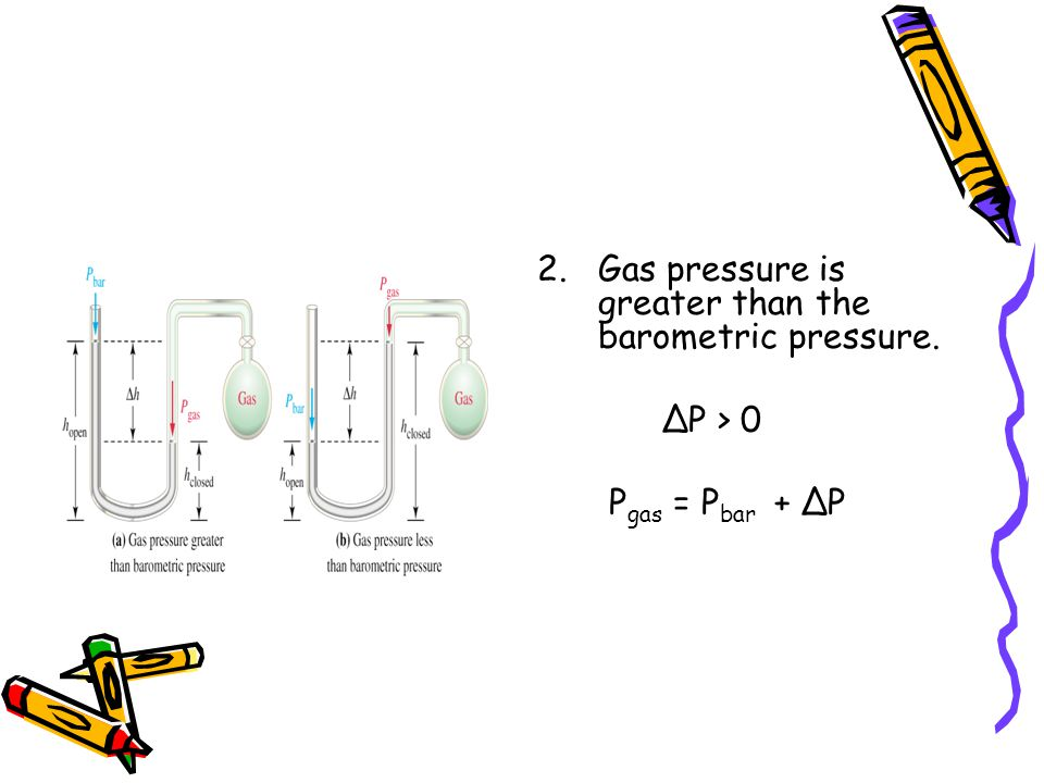 Gas pressure is greater than the barometric pressure.