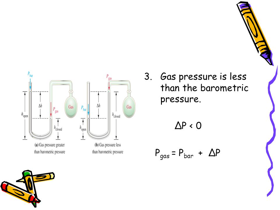 Gas pressure is less than the barometric pressure.