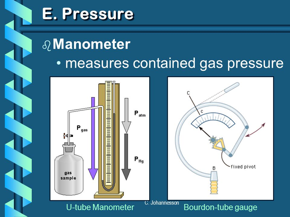 E. Pressure Manometer measures contained gas pressure U-tube Manometer