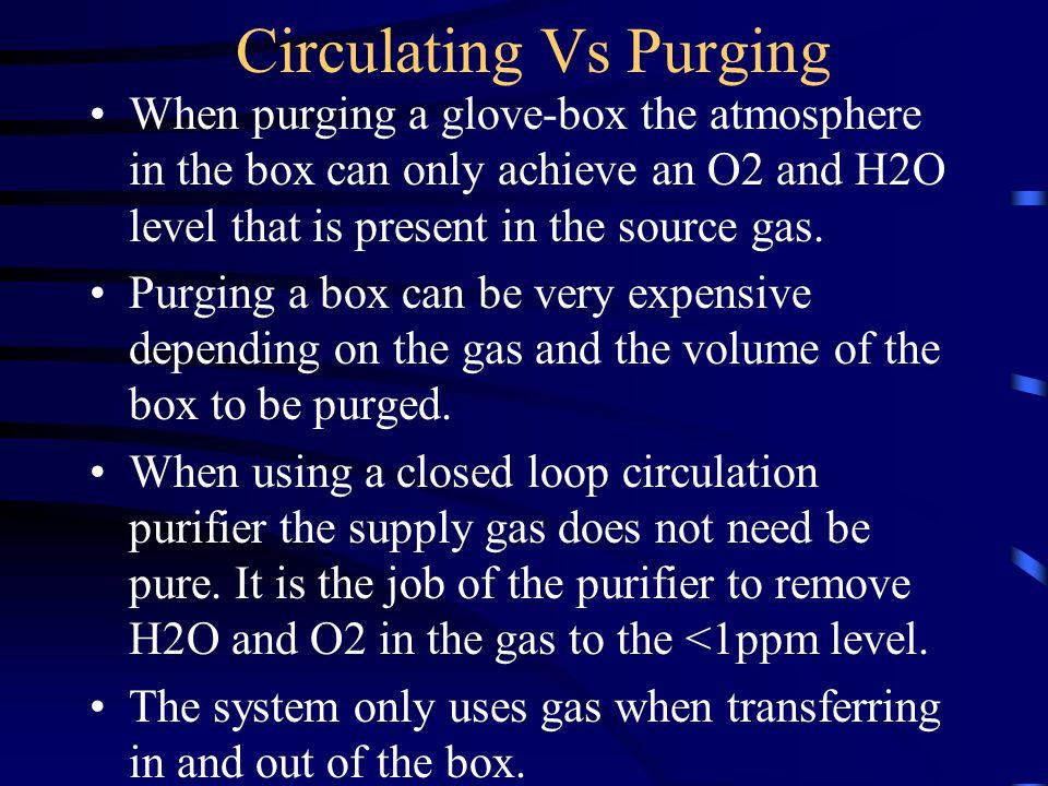 Circulating Vs Purging