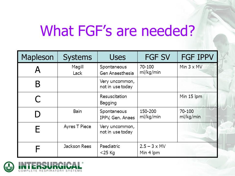 What FGF's are needed A B C D E F Mapleson Systems Uses FGF SV