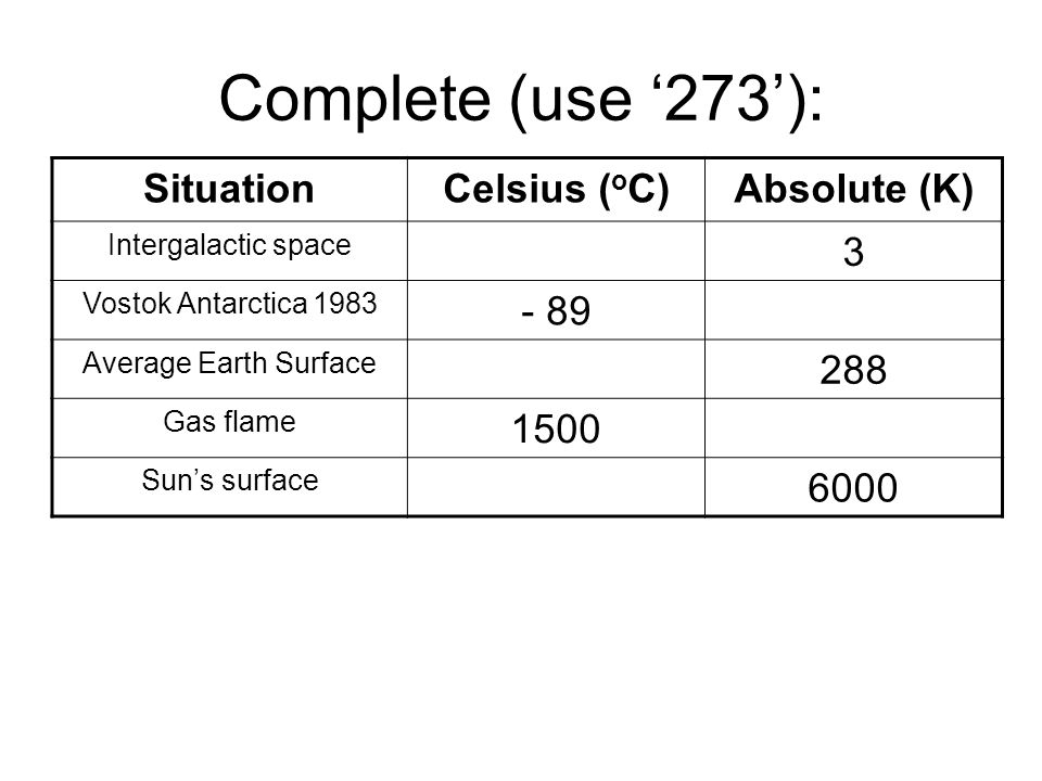 Complete (use '273'): Situation Celsius (oC) Absolute (K) - 270 3 - 89