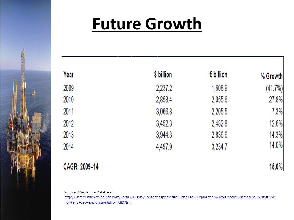Future Growth Source: Marketline Database