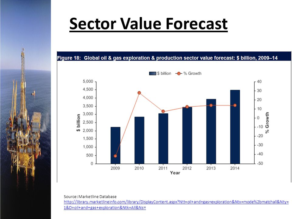 Sector Value Forecast Source: Marketline Database