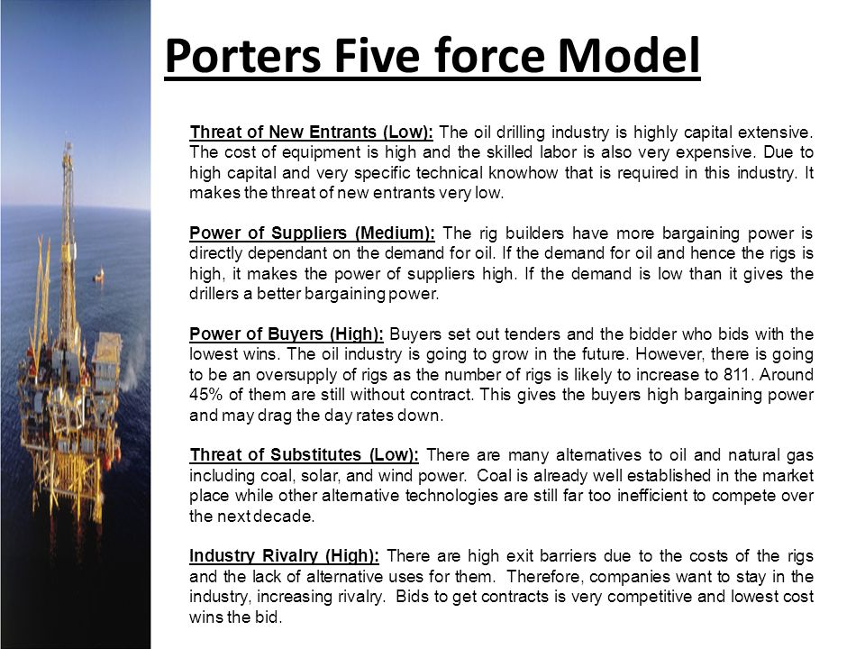 Porters Five force Model