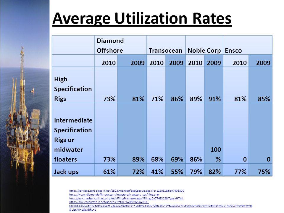 Average Utilization Rates