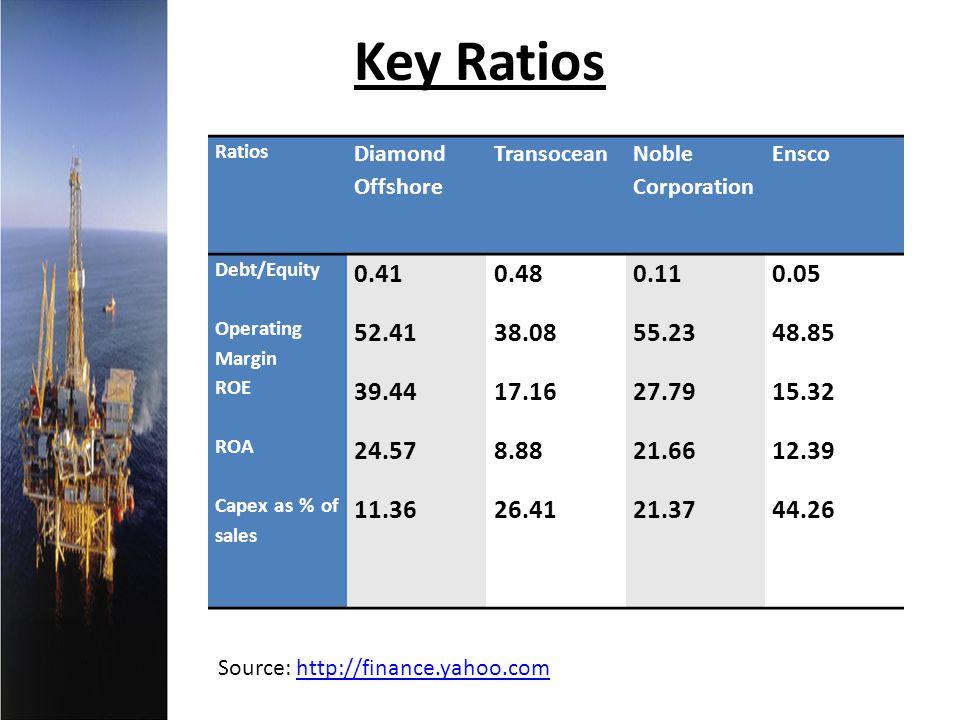 Key Ratios Ratios. Diamond Offshore. Transocean. Noble Corporation. Ensco. Debt/Equity. 0.41.
