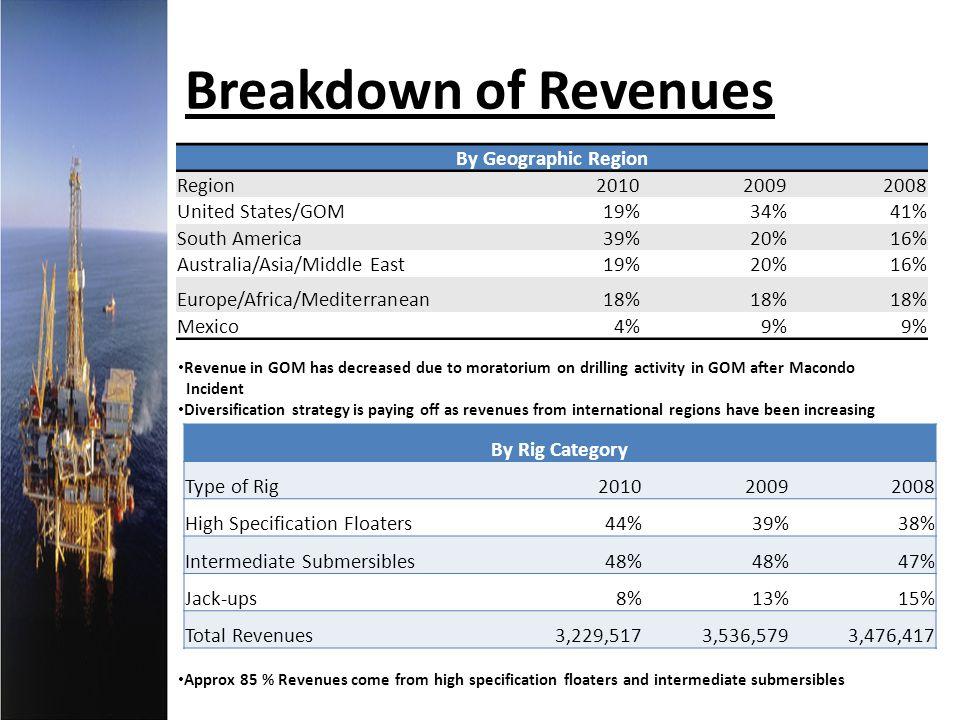 Breakdown of Revenues By Geographic Region Region 2010 2009 2008