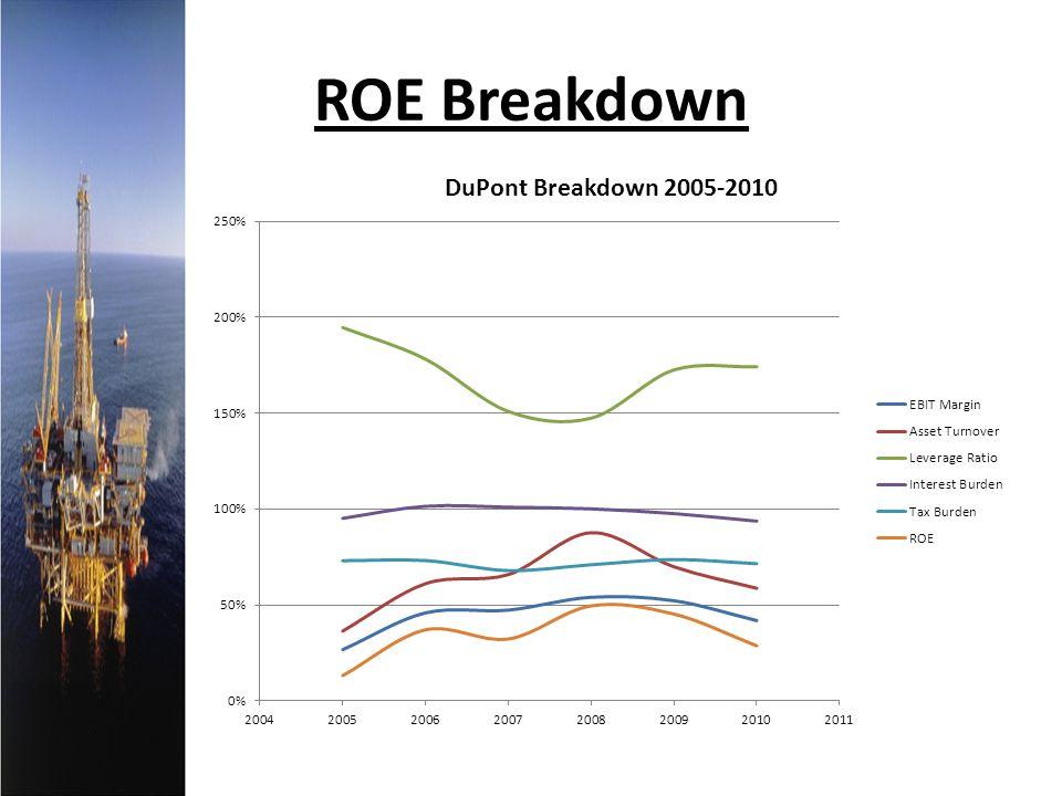 ROE Breakdown