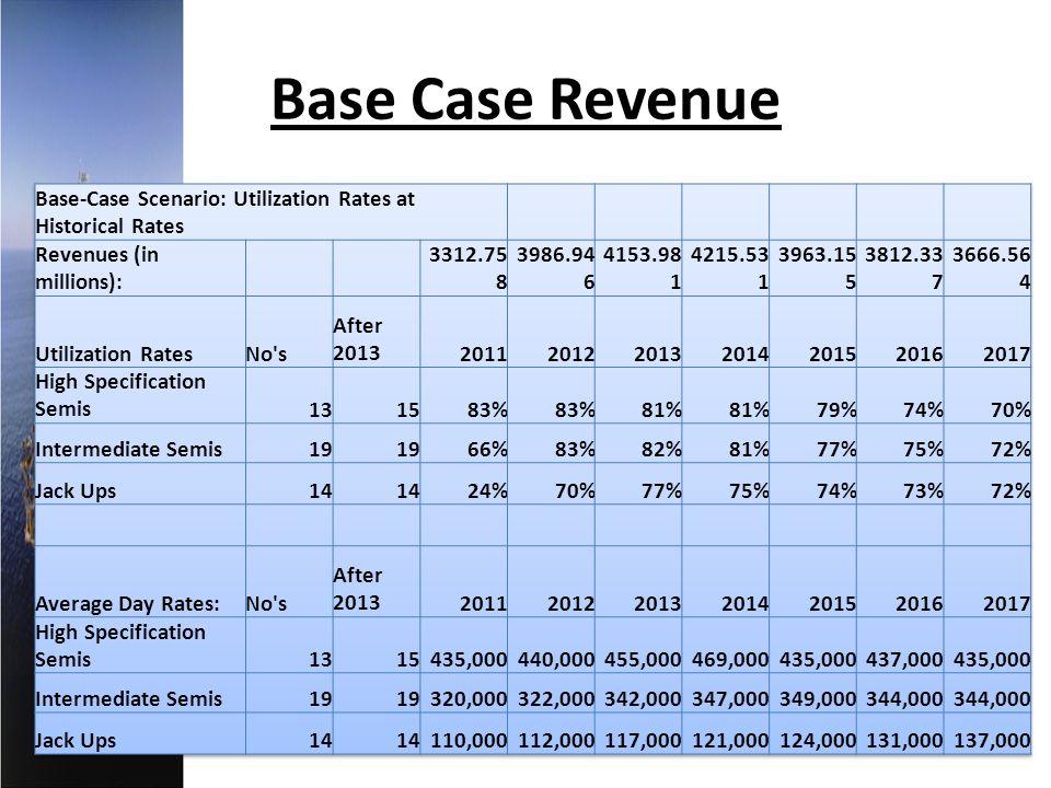 Base Case Revenue Base-Case Scenario: Utilization Rates at Historical Rates. Revenues (in millions):