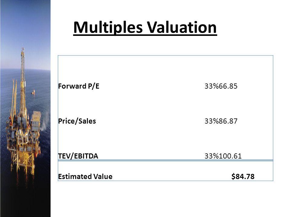 Multiples Valuation Forward P/E 33% 66.85 Price/Sales 86.87 TEV/EBITDA