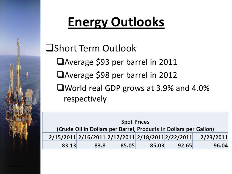 Energy Outlooks Short Term Outlook Average $93 per barrel in 2011