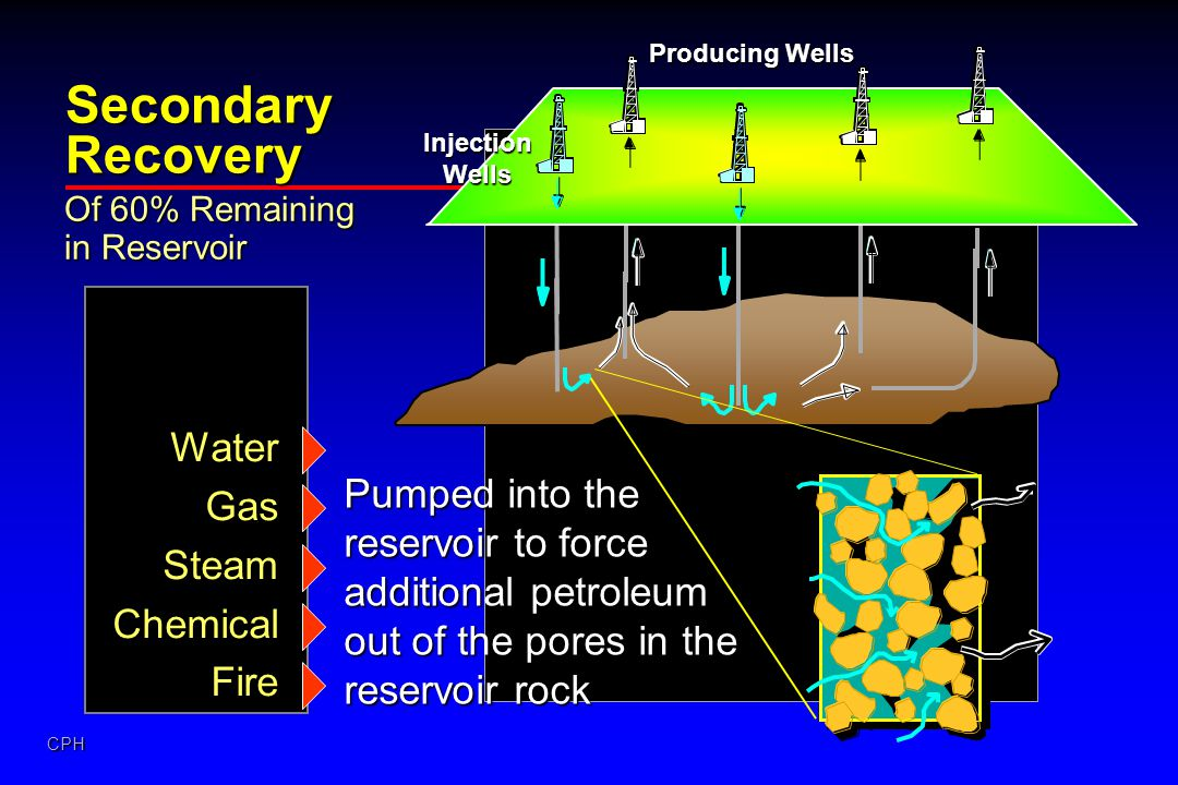 Secondary Recovery Water Gas
