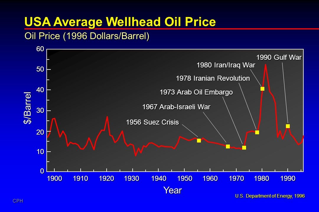 USA Average Wellhead Oil Price