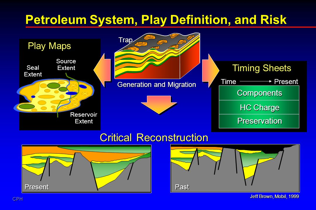 Petroleum System, Play Definition, and Risk