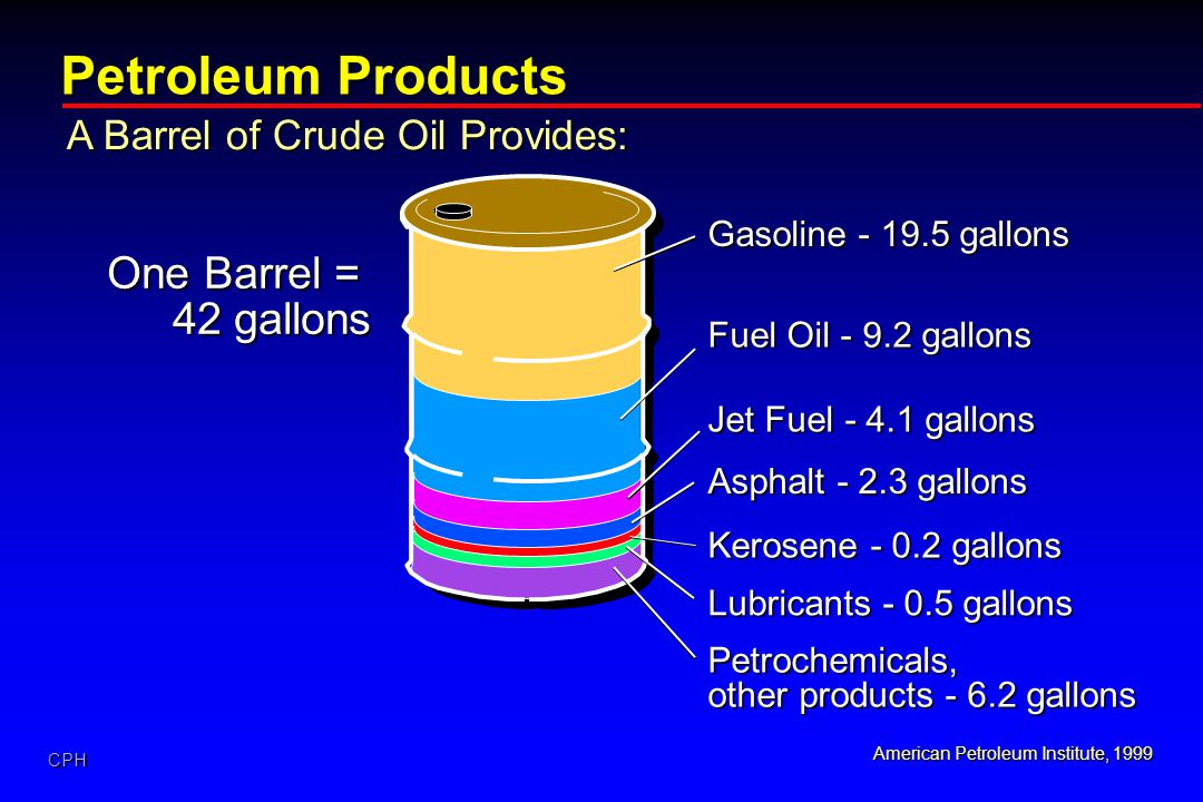 Petroleum Products One Barrel = 42 gallons