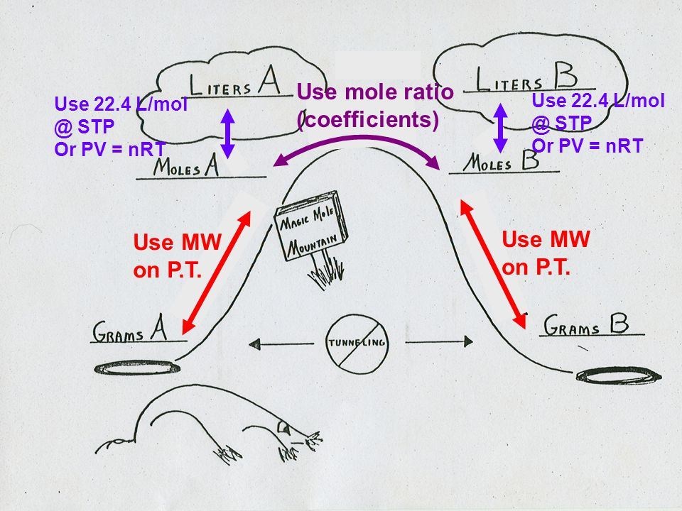 Use mole ratio (coefficients) Use MW on P.T. Use 22.4 L/mol