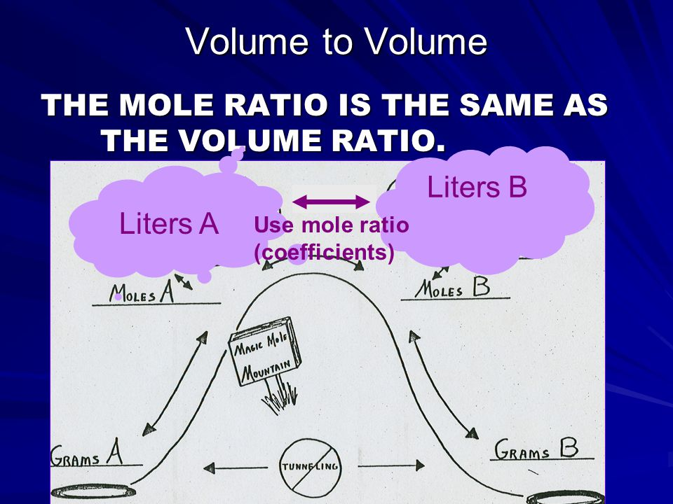 Volume to Volume THE MOLE RATIO IS THE SAME AS THE VOLUME RATIO.