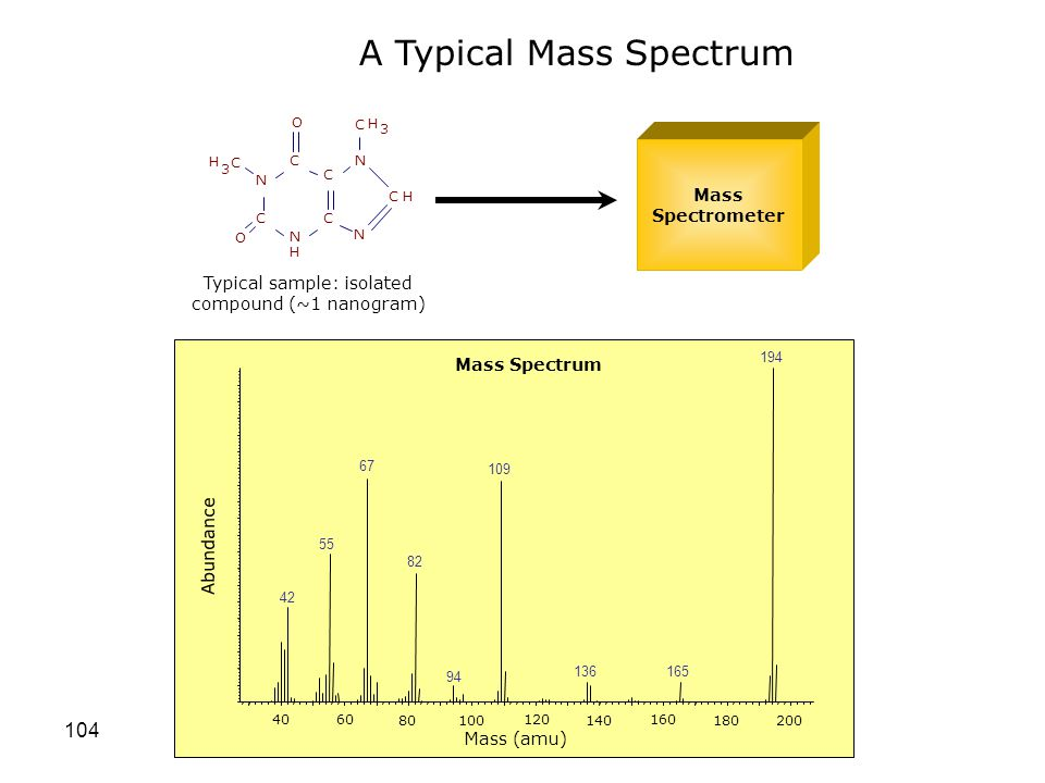 Typical sample: isolated