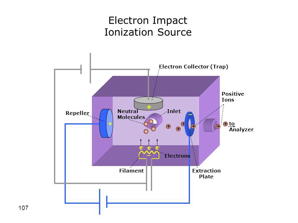 Electron Impact Ionization Source + _ _ + e- e- e- _