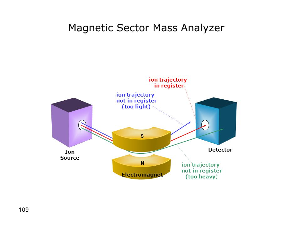 Magnetic Sector Mass Analyzer