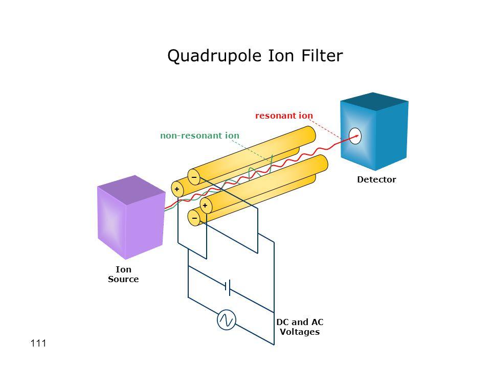Quadrupole Ion Filter resonant ion non-resonant ion _ Detector + + _