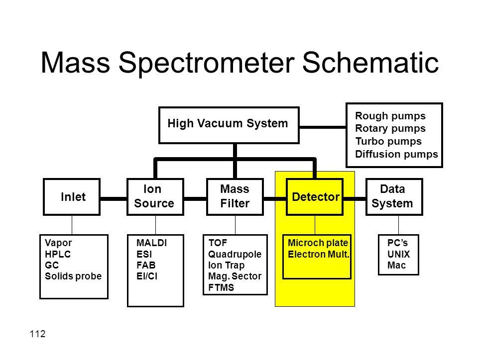 Mass Spectrometer Schematic