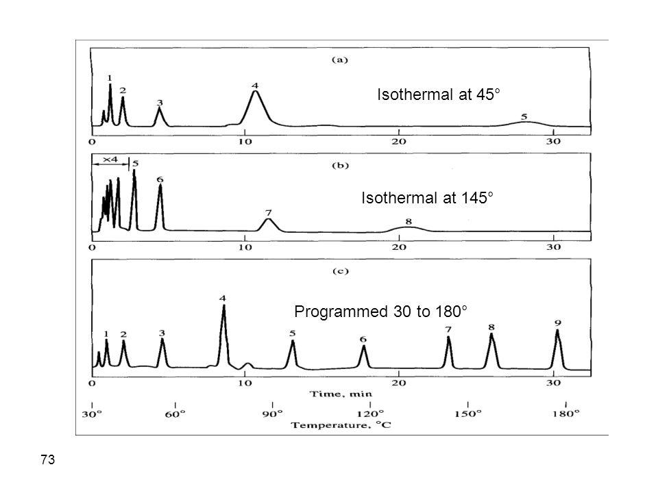 Isothermal at 45° Isothermal at 145° Programmed 30 to 180°