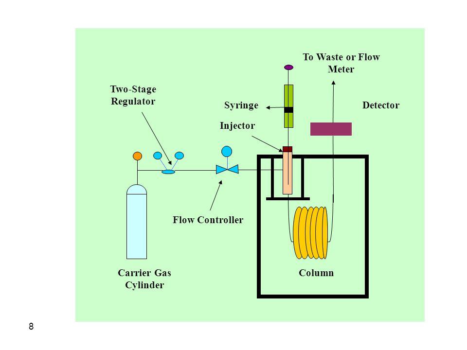 Syringe Injector. Detector. Carrier Gas Cylinder. Column. To Waste or Flow Meter. Flow Controller.