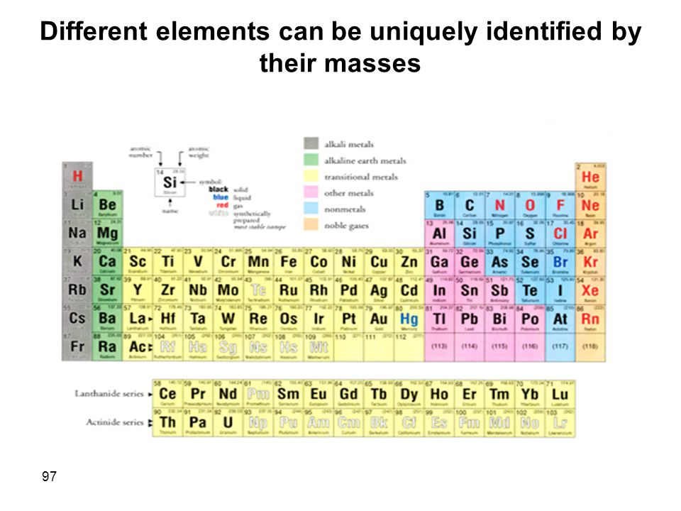 Different elements can be uniquely identified by their masses