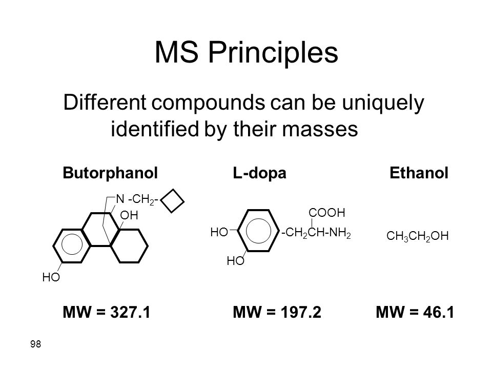 Different compounds can be uniquely identified by their masses