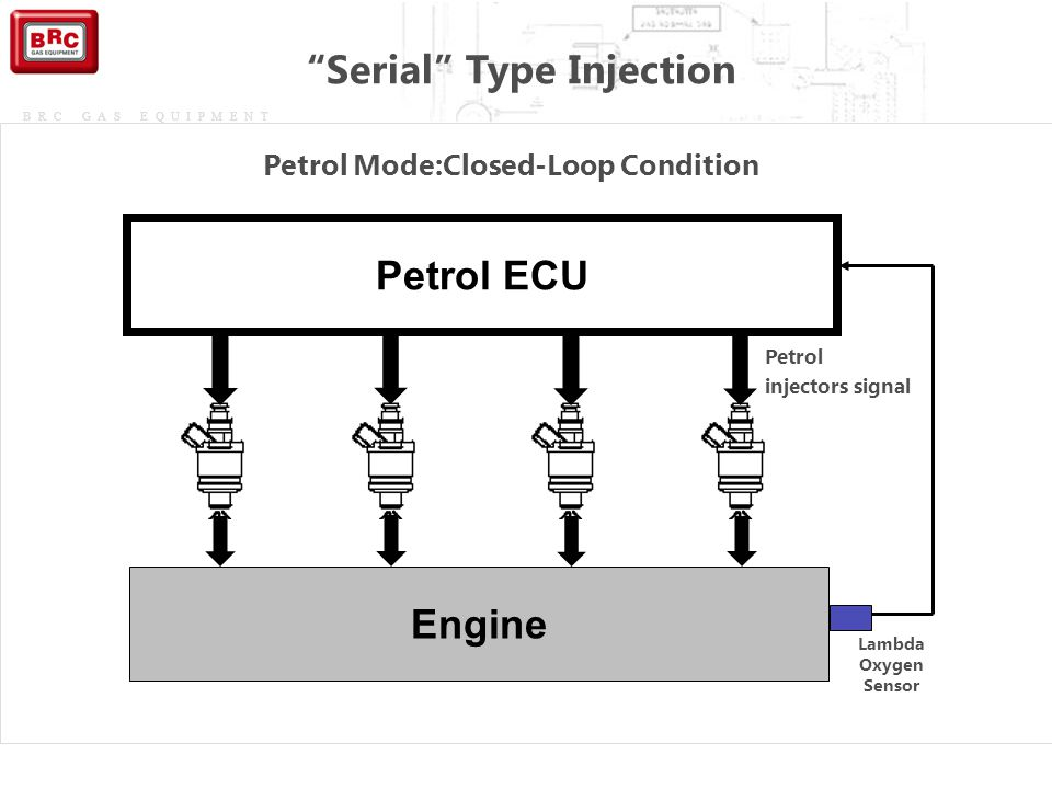 Serial Type Injection