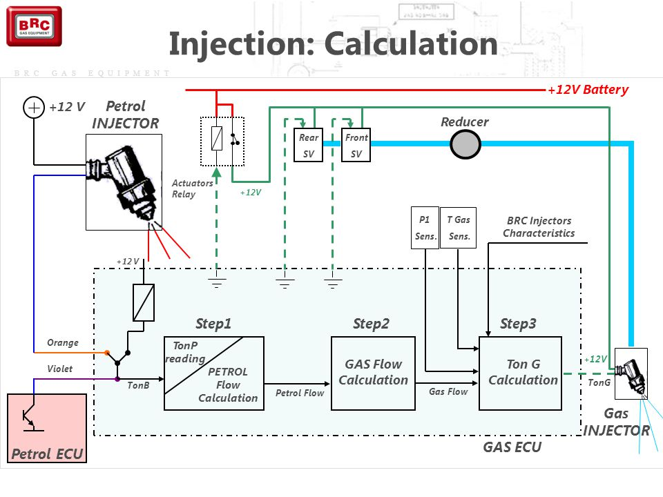 Injection: Calculation