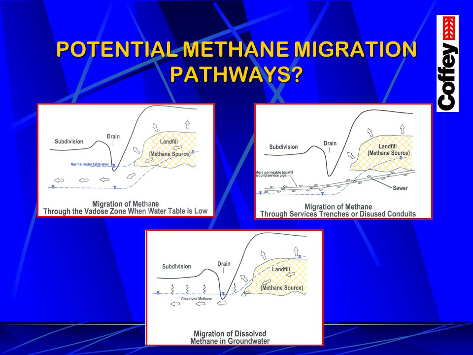 POTENTIAL METHANE MIGRATION PATHWAYS
