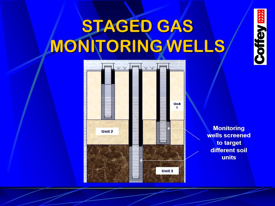 STAGED GAS MONITORING WELLS