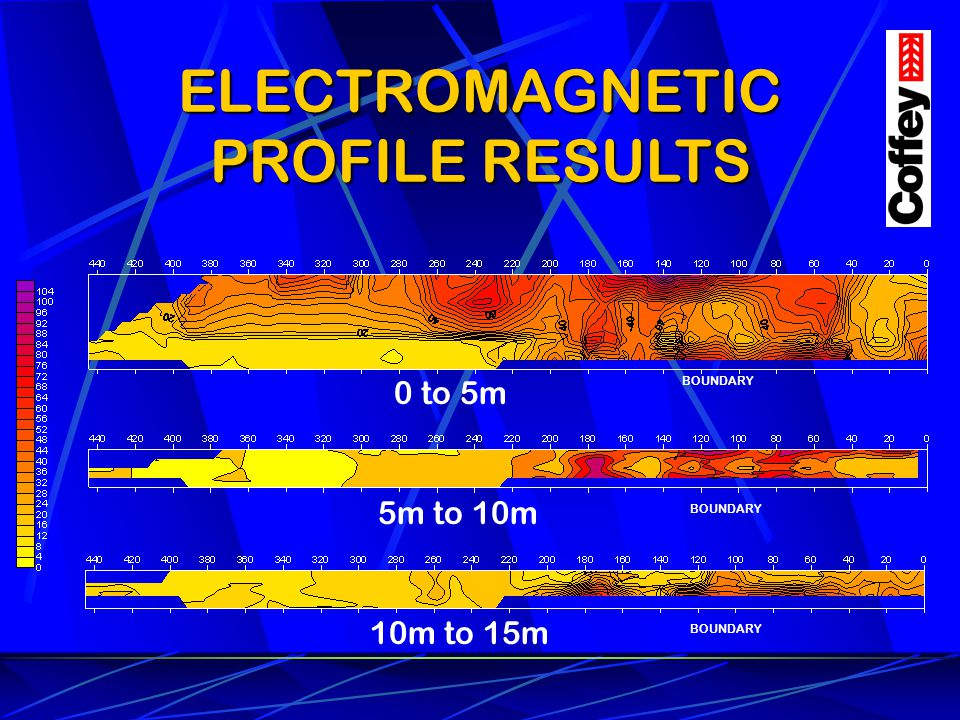 ELECTROMAGNETIC PROFILE RESULTS