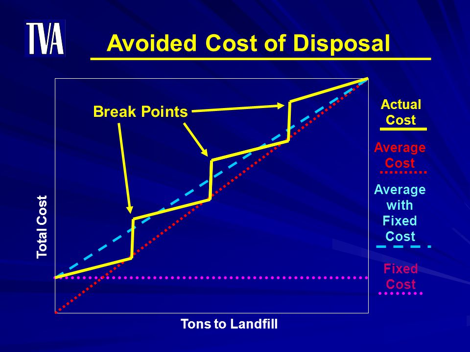 Avoided Cost of Disposal
