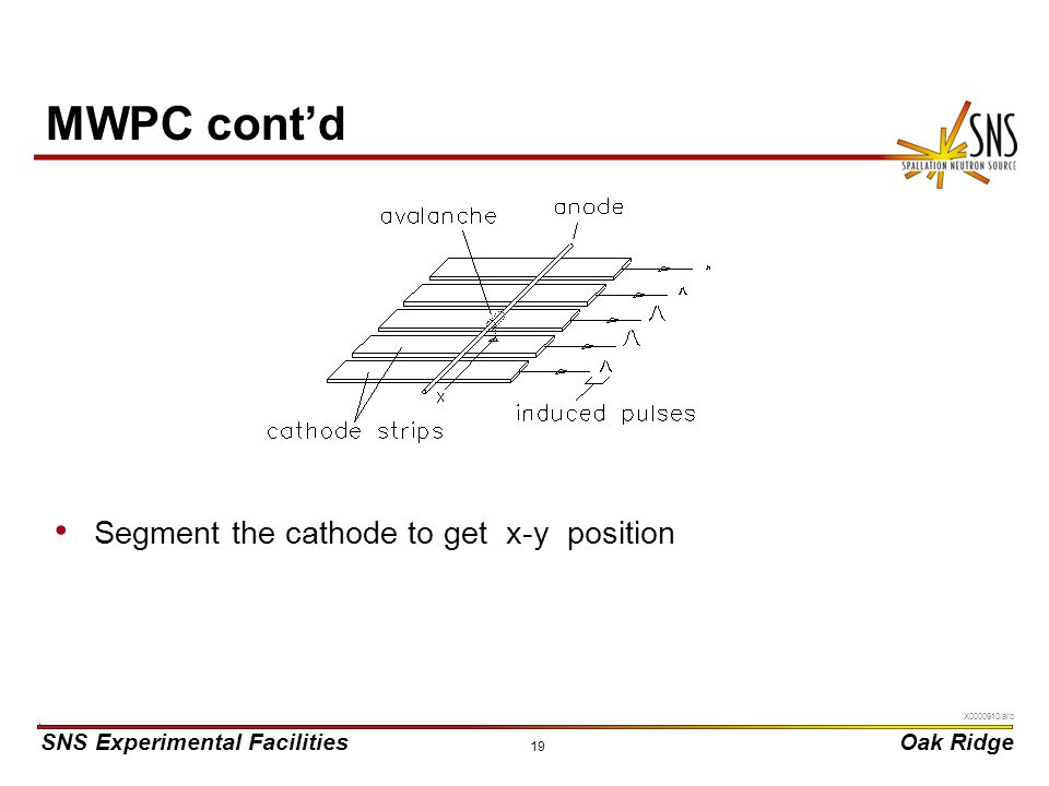 MWPC cont'd Segment the cathode to get x-y position