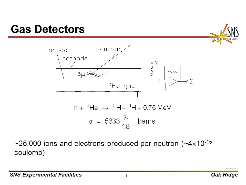 Gas Detectors ~25,000 ions and electrons produced per neutron (~410-15 coulomb)