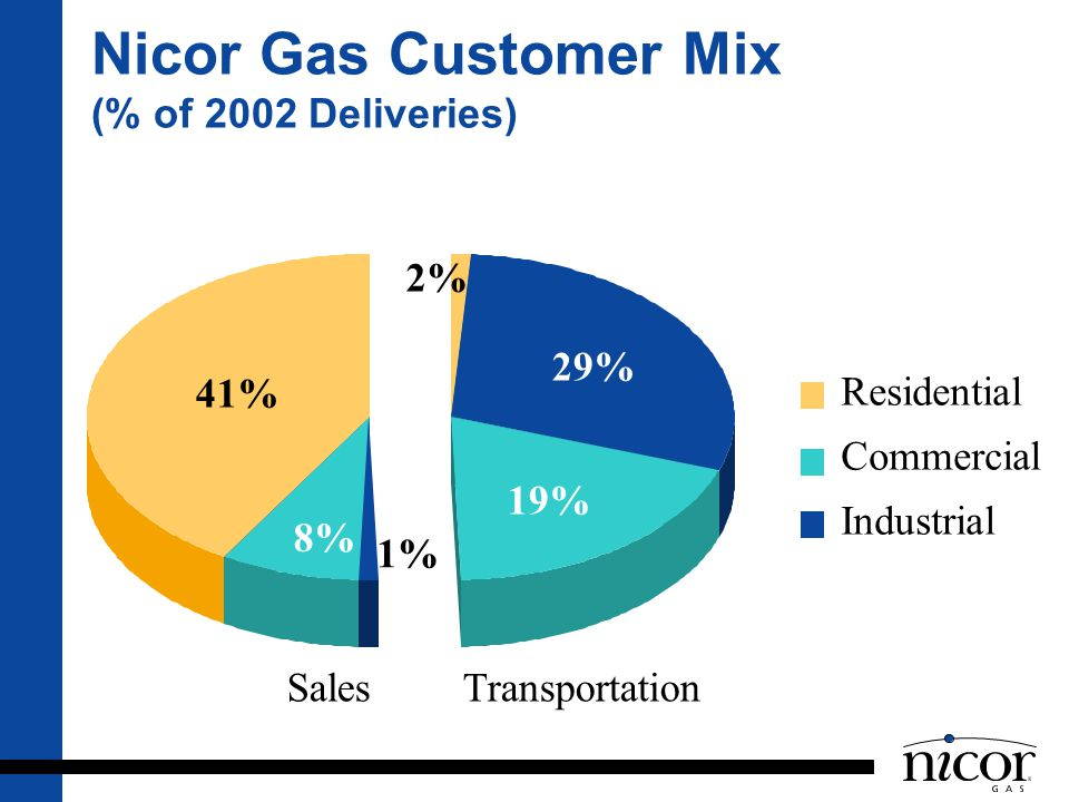 Nicor Gas Customer Mix (% of 2002 Deliveries)