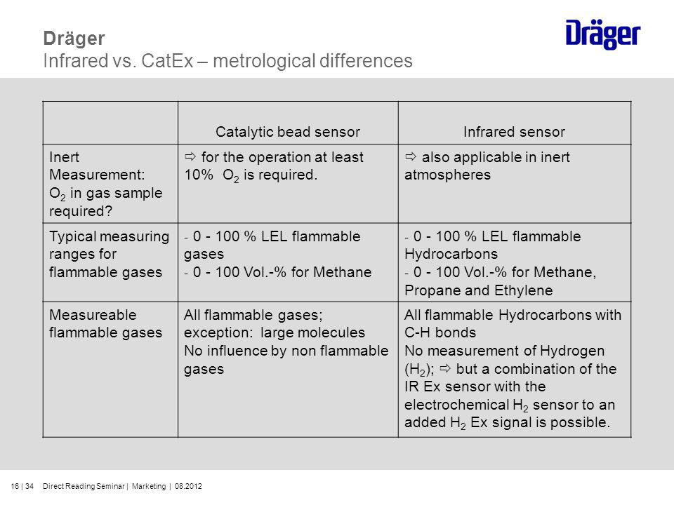 Dräger Infrared vs. CatEx – metrological differences