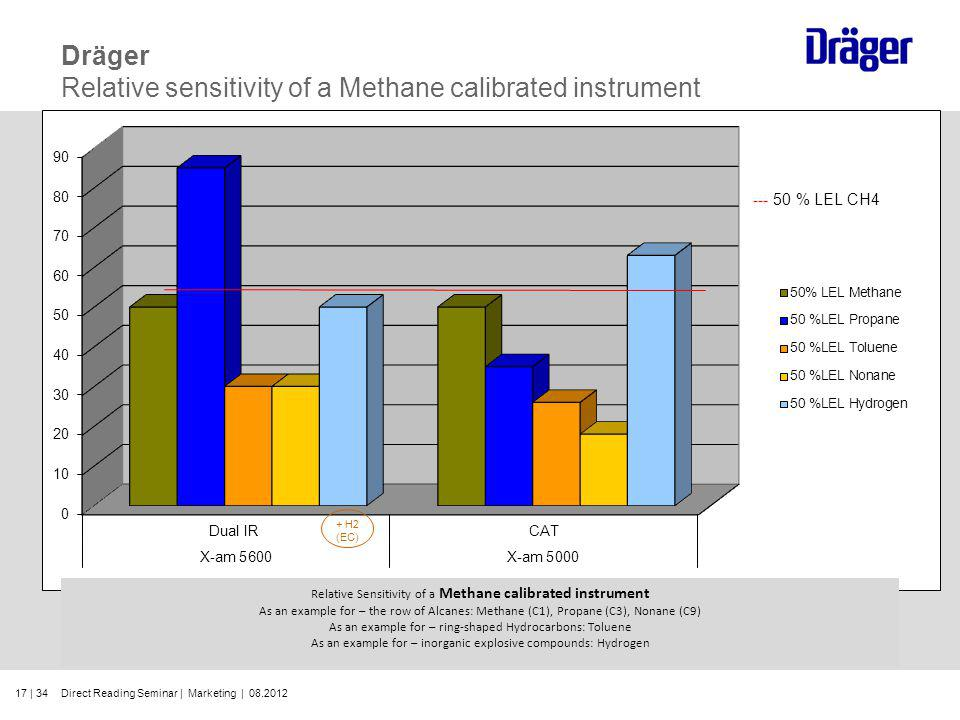Dräger Relative sensitivity of a Methane calibrated instrument