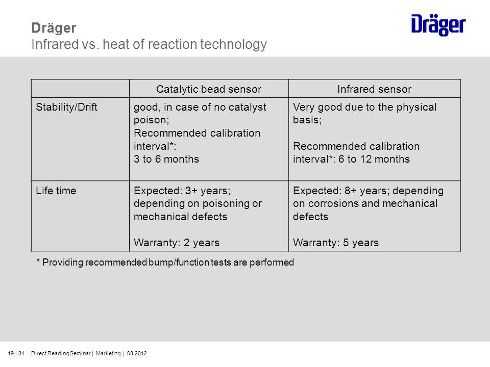 Dräger Infrared vs. heat of reaction technology