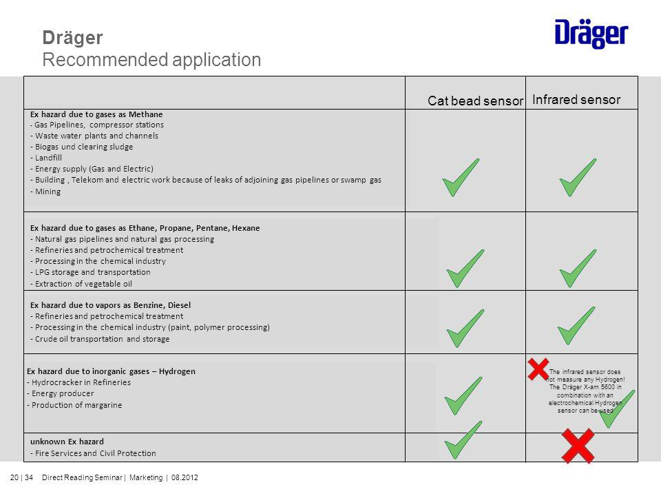 Dräger Recommended application